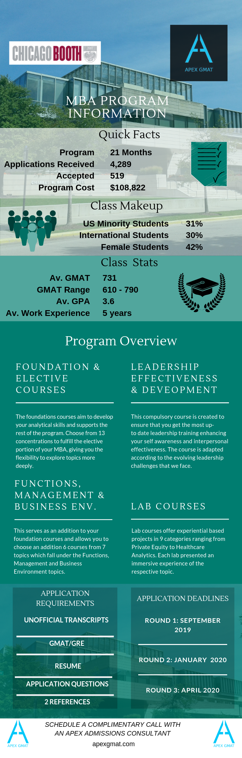 MBA program information for Chicago booth