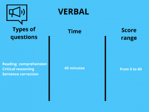 Verbal section of the GMAT