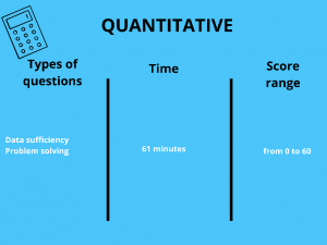 Quantitative Section of the GMAT