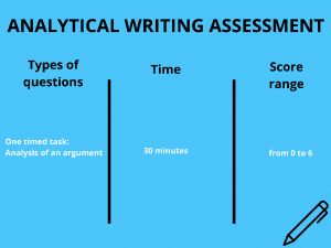 Analytical Writing section of the GMAT