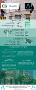 George Washington University MBA Infographic