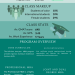 University of Pittsburg business school infographic